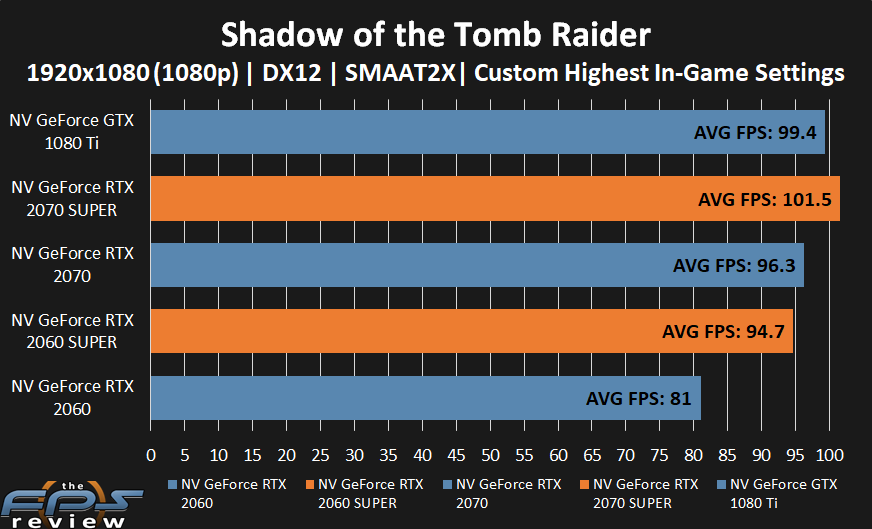 GeForce RTX 2070 SUPER and GeForce RTX 2060 SUPER performance in Shadow of the Tomb Raider at 1080p.
