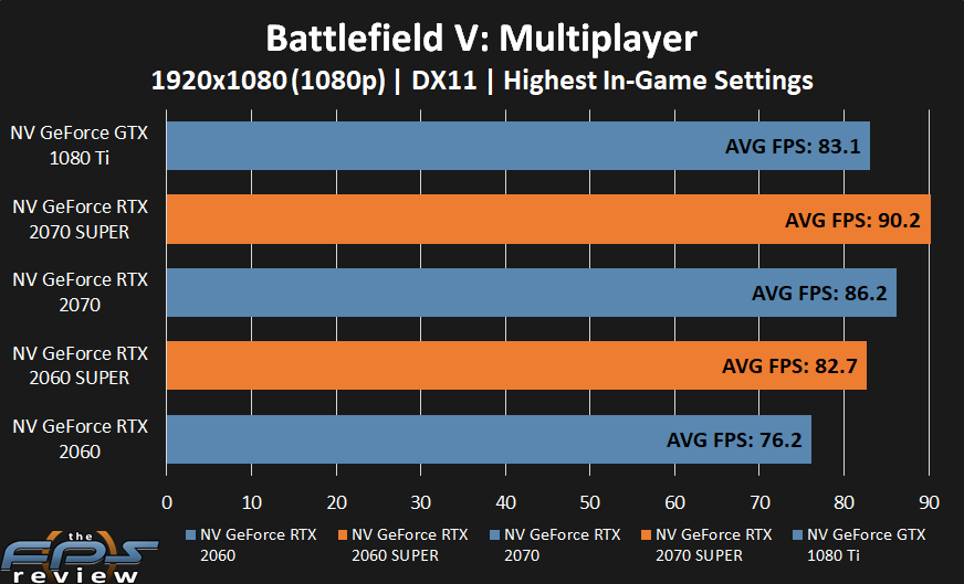 GeForce RTX 2070 SUPER and GeForce RTX 2060 SUPER performance in Battlefield V at 1080p.
