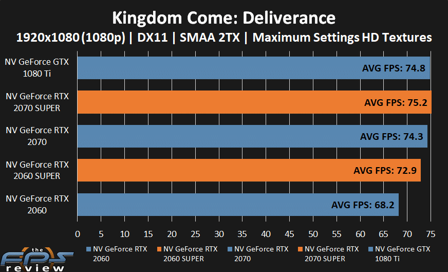 GeForce RTX 2070 SUPER and GeForce RTX 2060 SUPER performance in Kingdom Come: Deliverance at 1080p.