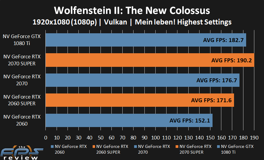 GeForce RTX 2070 SUPER and GeForce RTX 2060 SUPER performance in Wolfenstein II: The New Colossus at 1080p.