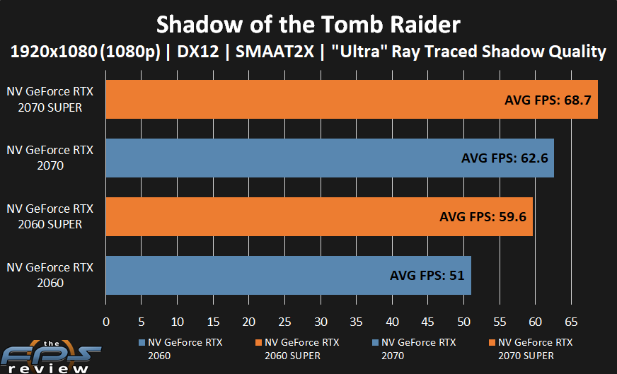 GeForce RTX 2070 SUPER and GeForce RTX 2060 SUPER performance in Shadow of the Tomb Raider at 1080p with Ultra Ray Traced Shadow Quality.