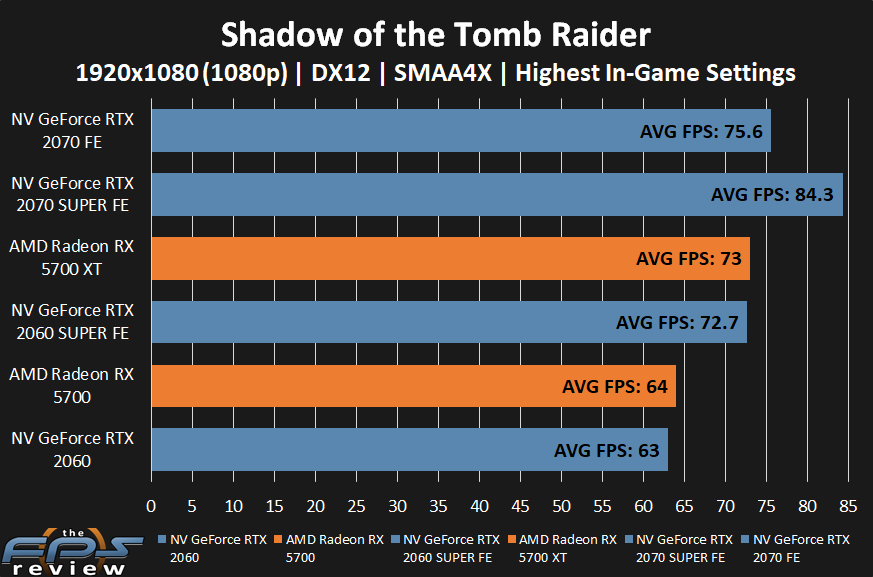 AMD Radeon RX 5700 XT and RX 5700 Shadow of the Tomb Raider Performance at 1080p