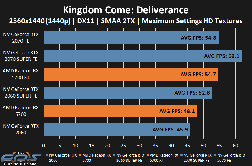 AMD Radeon RX 5700 XT and RX 5700 Kingdom Come: Deliverance Performance at 1440p