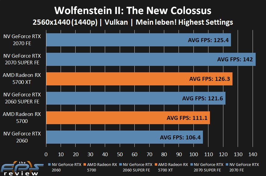 AMD Radeon RX 5700 XT and RX 5700 Wolfenstein II: The New Colossus Performance at 1440p
