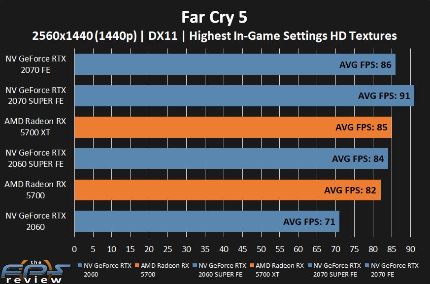 AMD Radeon RX 5700 XT and RX 5700 Far Cry 5 at 1440p