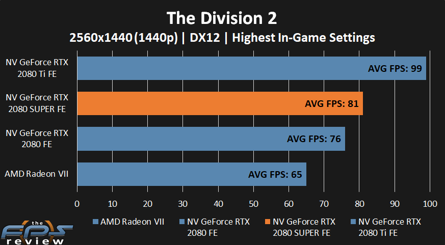 NVIDIA GeForce RTX 2080 SUPER The Division 2 Performance at 1440p