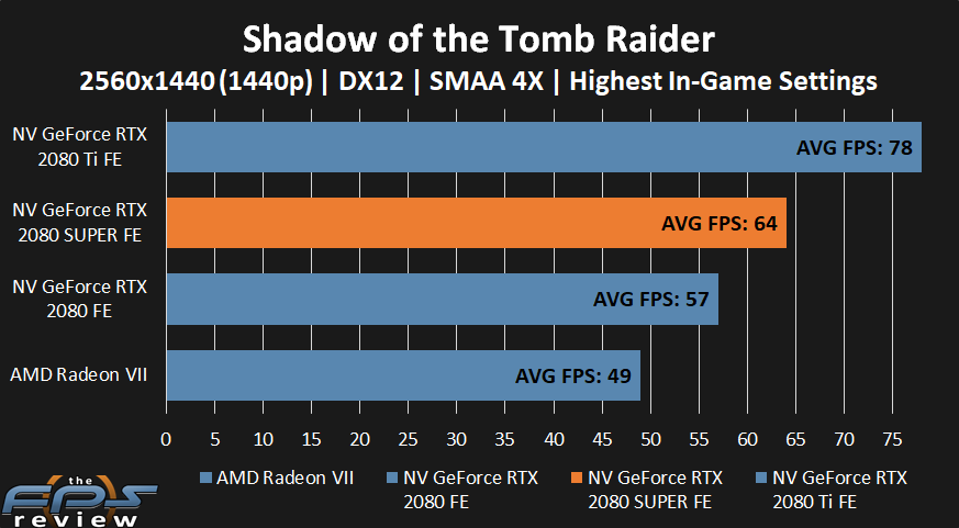 NVIDIA GeForce RTX 2080 SUPER Shadow of the Tomb Raider Performance at 1440p