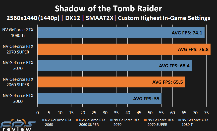 GeForce RTX 2070 SUPER and GeForce RTX 2060 SUPER performance in Shadow of the Tomb Raider at 1440p.