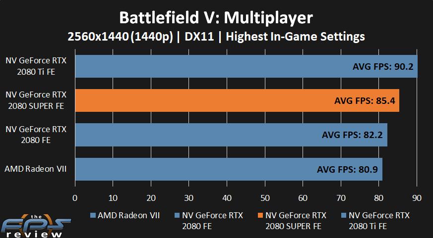NVIDIA GeForce RTX 2080 SUPER Battlfield V Performance at 1440p