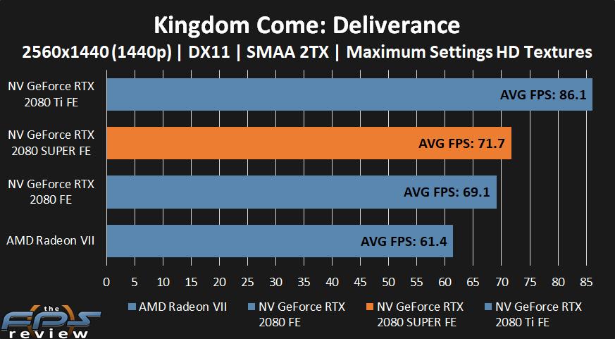 NVIDIA GeForce RTX 2080 SUPER Kingdom Come: Deliverance Performance at 1440p