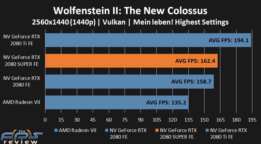 NVIDIA GeForce RTX 2080 SUPER Wolfenstein II Performance at 1440p