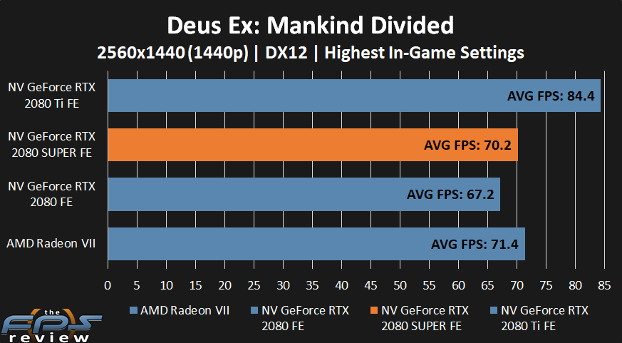 NVIDIA GeForce RTX 2080 SUPER Dues Ex: Mankind Divided Performance at 1440p