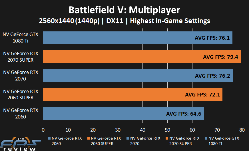 GeForce RTX 2070 SUPER and GeForce RTX 2060 SUPER performance in Battlefield V at 1440p.
