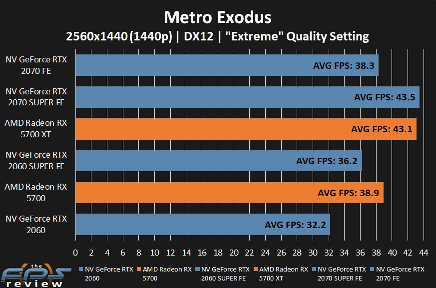 AMD Radeon RX 5700 XT and RX 5700 Metro Exodus Performance at 1440p