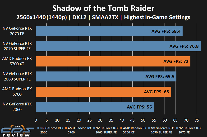 AMD Radeon RX 5700 XT and RX 5700 Shadow of the Tomb Raider Performance at 1440p