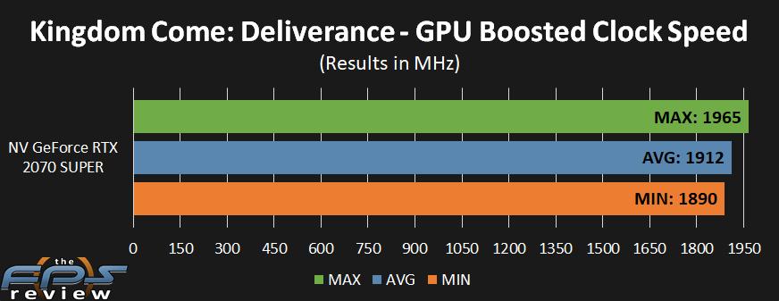 GeForce RTX 2070 SUPER Boosted Clock Speed