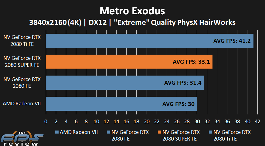 NVIDIA GeForce RTX 2080 SUPER Metro Exodus Performance at 4k