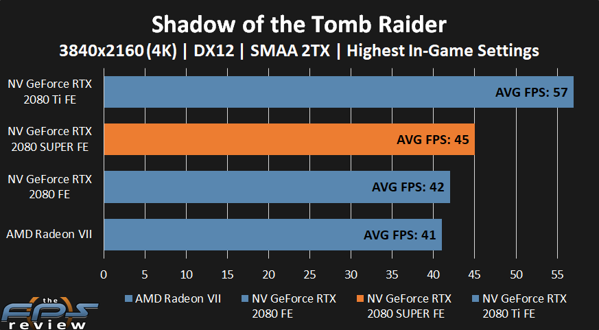 NVIDIA GeForce RTX 2080 SUPER Shadow of the Tomb Raider Performance at 4k
