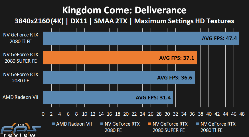 NVIDIA GeForce RTX 2080 SUPER Kingdom Come: Deliverance Performance at 4k