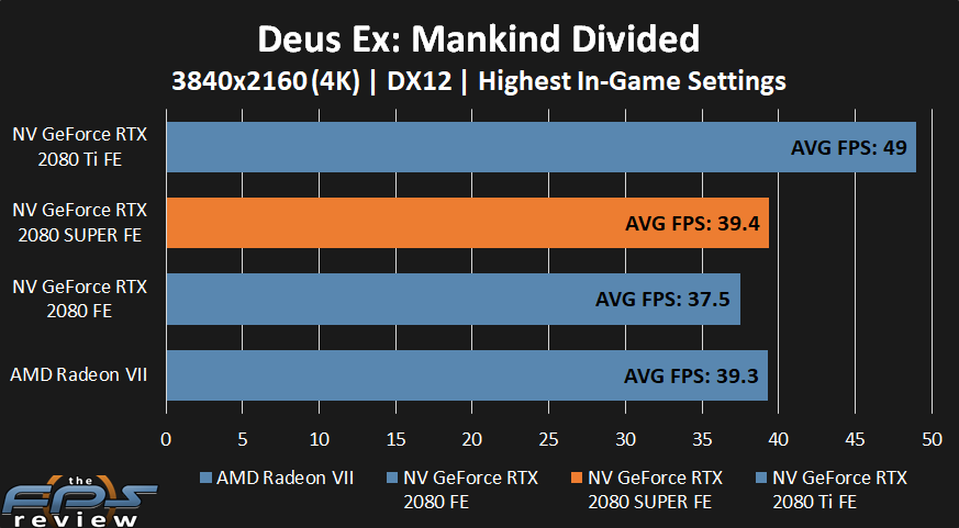 NVIDIA GeForce RTX 2080 SUPER Dues Ex: Mankind Divided Performance at 4k