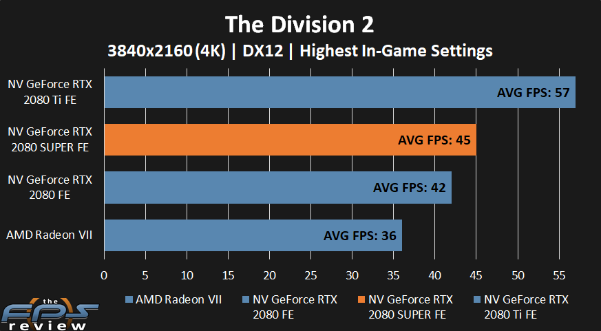 NVIDIA GeForce RTX 2080 SUPER The Division 2 Performance at 4k