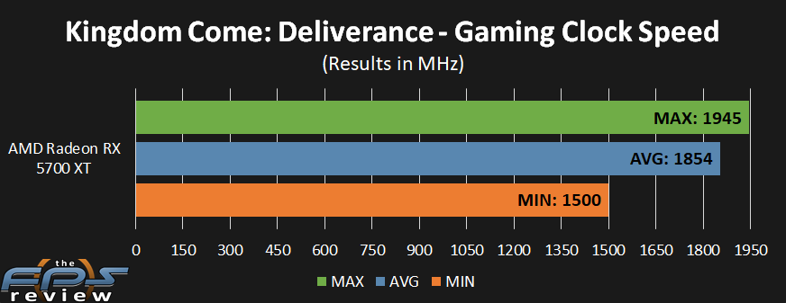 AMD Radeon RX 5700 XT GPU Clock performance