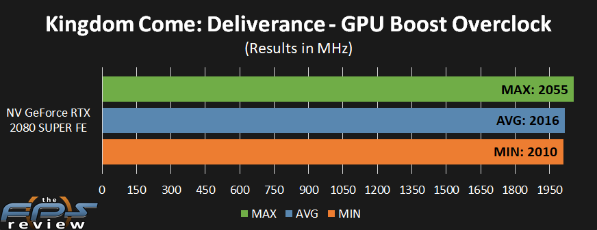 NVIDIA GeForce RTX 2080 SUPER FE Overclocking Results
