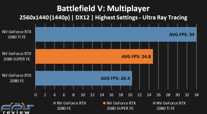 NVIDIA GeForce RTX 2080 SUPER Battlfield V Performance at 4k with Ultra Ray Tracing