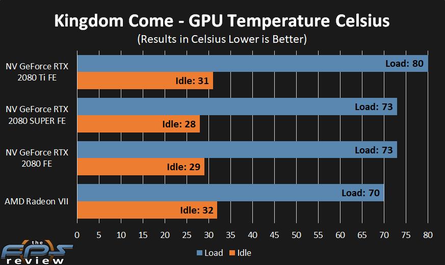 NVIDIA GeForce RTX 2080 SUPER FE Temperature Chart
