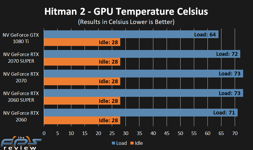 GeForce RTX 2070 SUPER and GeForce RTX 2060 SUPER GPU temperatures at idle and under load.