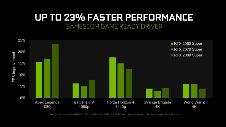 NVIDIA's Gamescom Driver Improves Performance by Up to 23%, Brings New Features