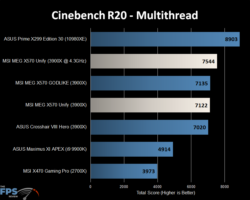 Cinebench R20 Multithread