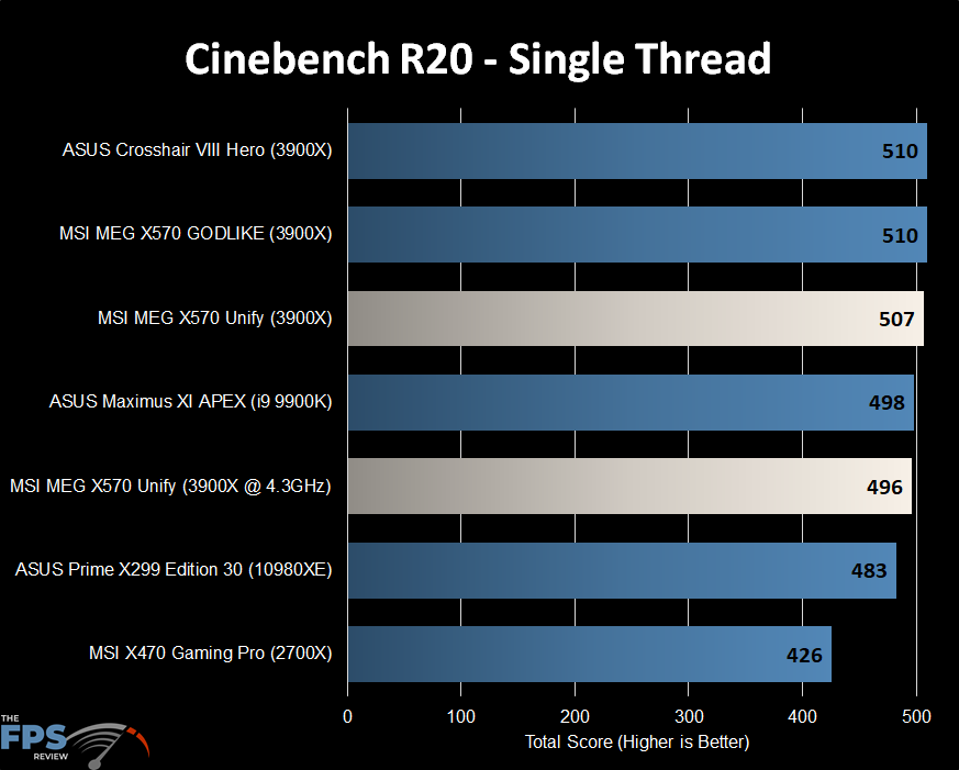 Cinebench R20 Single Thread