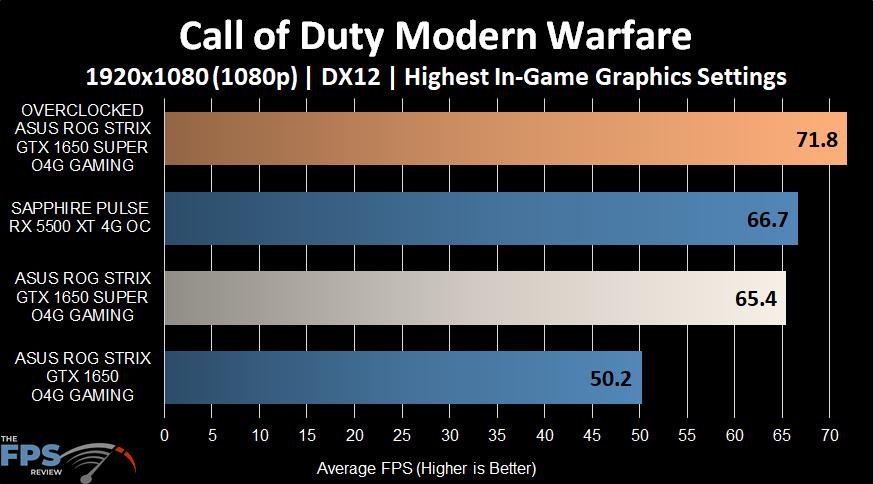 Call of Duty Modern Warfare Graph