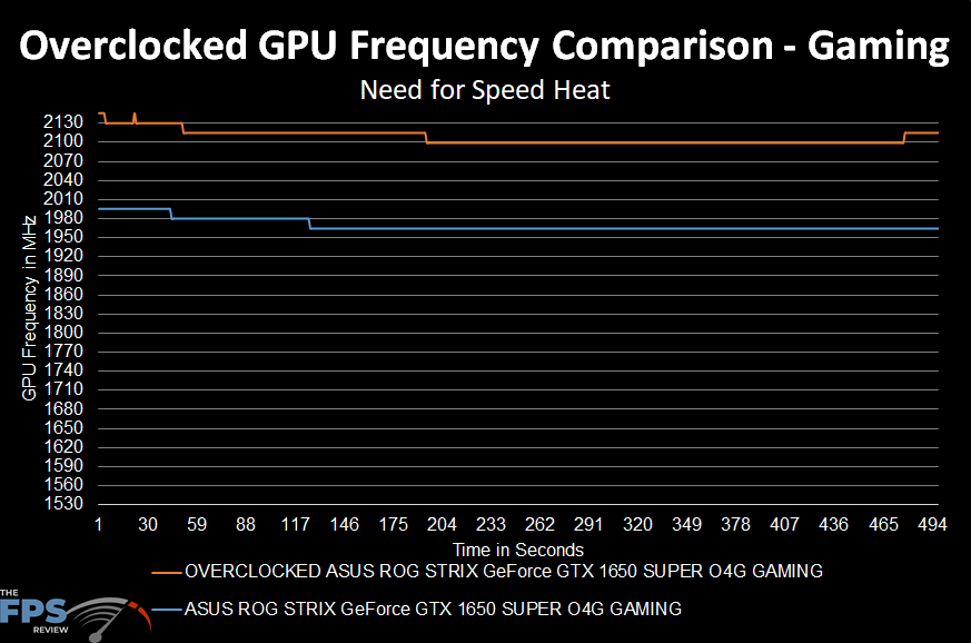 Overclocked Frequency Graph