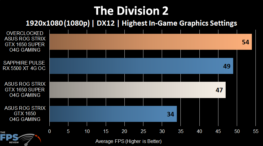The Division 2 Graph