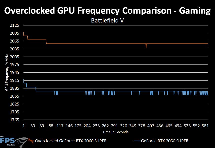 GeForce RTX 2060 SUPER Overclocked GPU Performance over time