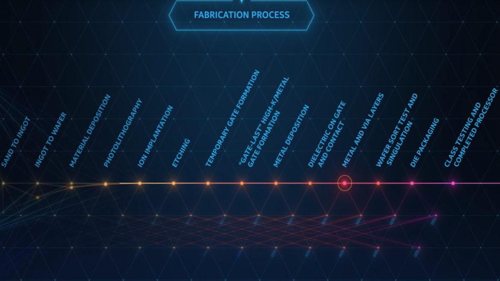 Intel Processor Fabrication Process