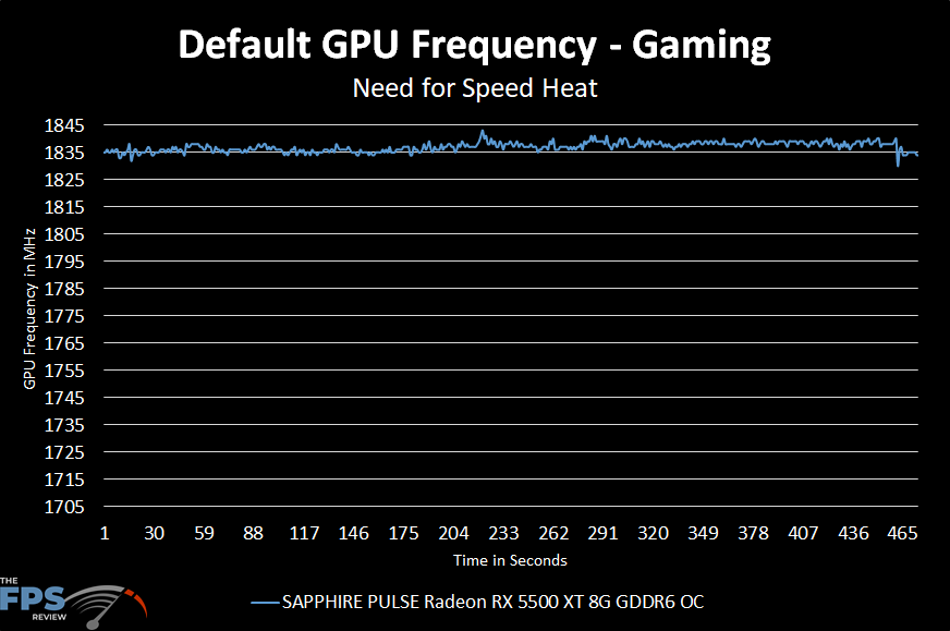 Default GPU Frequency