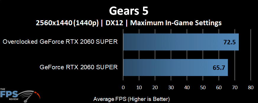 GeForce RTX 2060 SUPER Overclocked performance in Gears 5