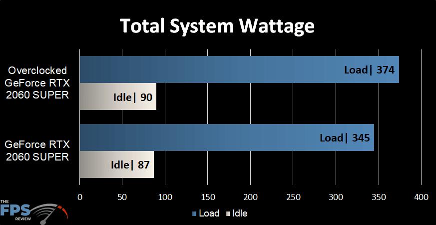 GeForce RTX 2060 SUPER Overclocked Power Usage in Watts