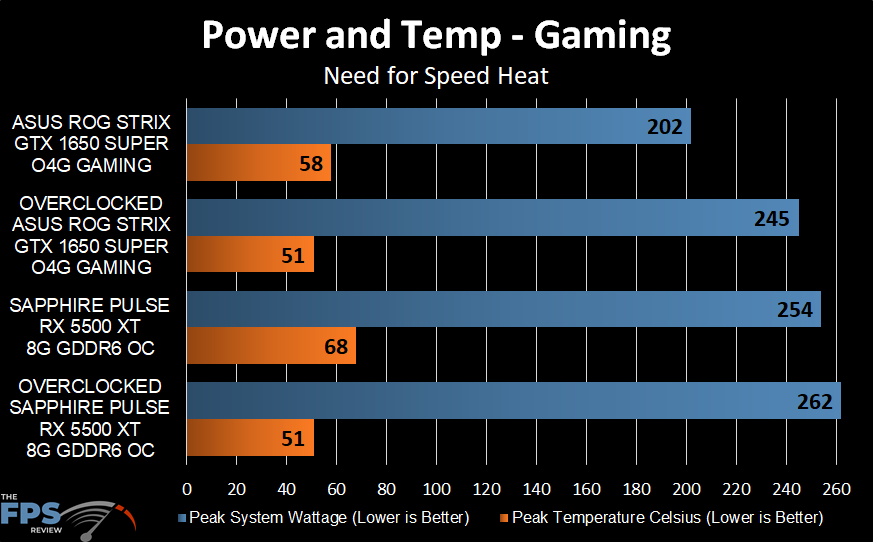 Power and Temp