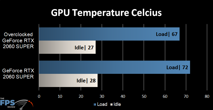 GeForce RTX 2060 SUPER Overclocked temperature in degrees Celsius