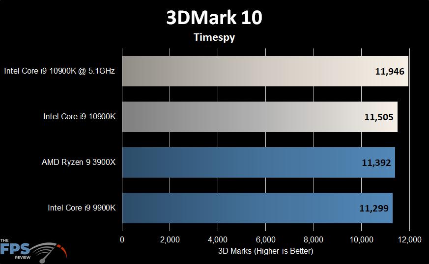 Intel Core i9-10900K 3DMark