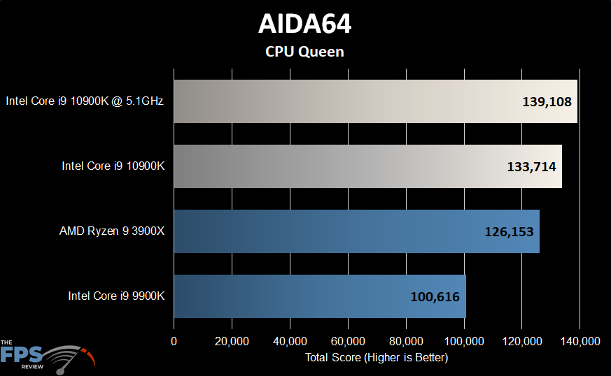 Intel Core i9-10900K Aida64 CPU Queen