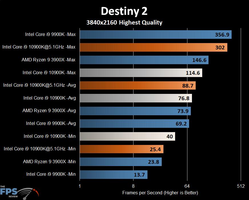 Intel Core i9-10900K Destiny 2