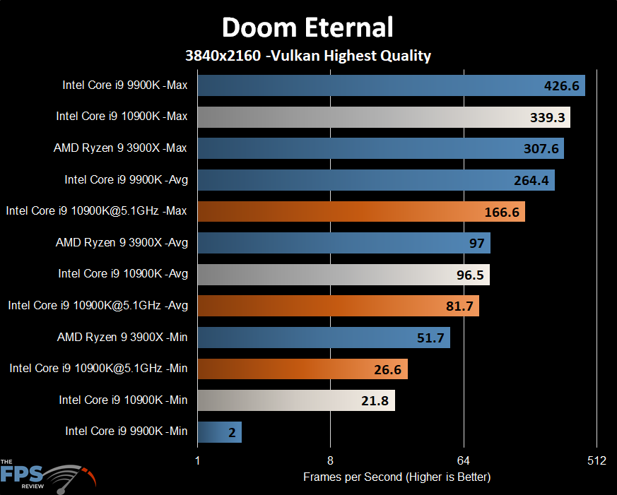 Intel Core i9-10900K Doom Eternal