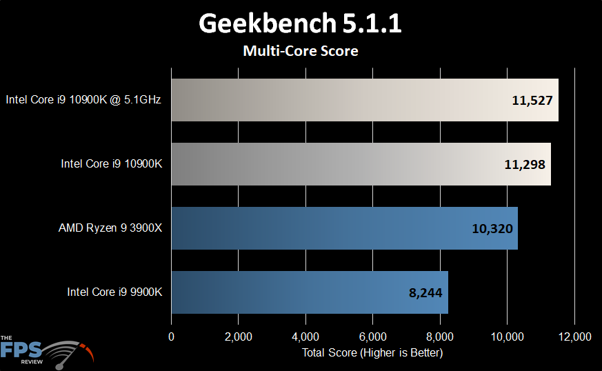 Intel Core i9-10900K Geekbench Multi-Core Score