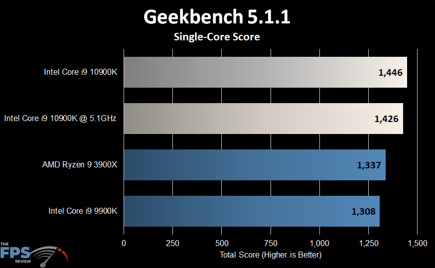Intel Core i9-10900K Geekbench Single-Core Score