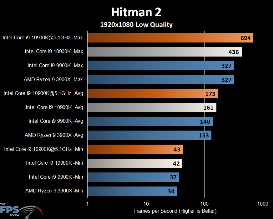 Intel Core i9-10900K Hitman 2